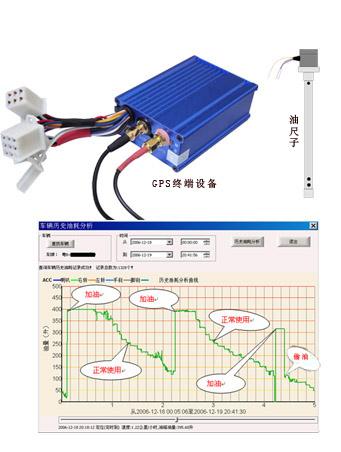 vwin000油耗检测(GPS、北斗)